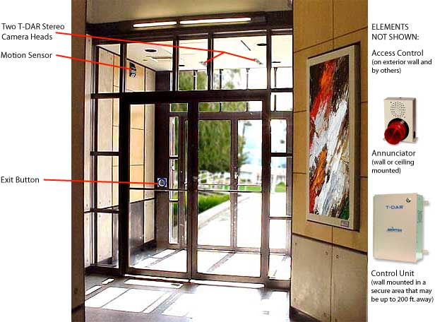 ... To Work With The Most Common Vestibule Door Control Configuration: A  Card Reader Or PIN Unit Adjacent To The Locked Outside Single Or Double Door .
